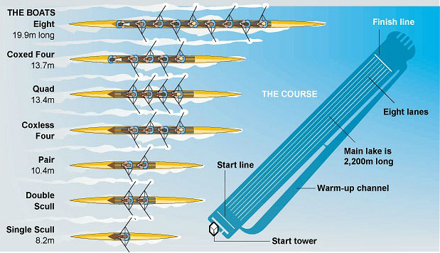 Various-Types-Of-Rowing-Boats